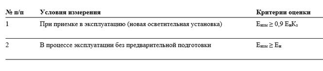 Таблица 2. Критерии оценки уровней освещенности